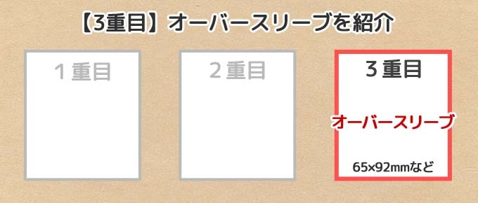 遊戯王カードにおすすめの『3重目スリーブ(オーバースリーブ)』を紹介