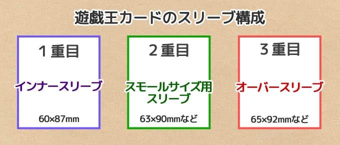 遊戯王のカードサイズに対応するスリーブ構成