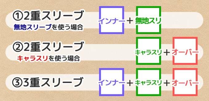 二重・三重スリーブ構成(3種類)