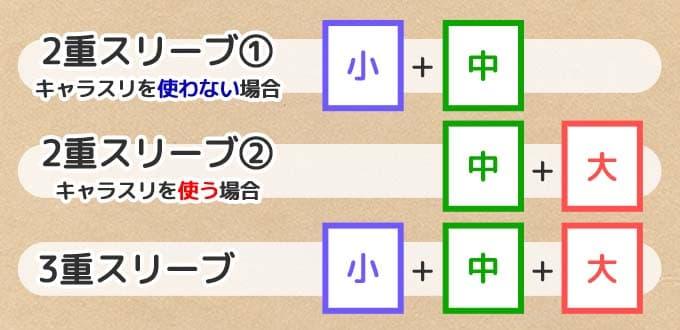 2重・3重スリーブ構成3パターン